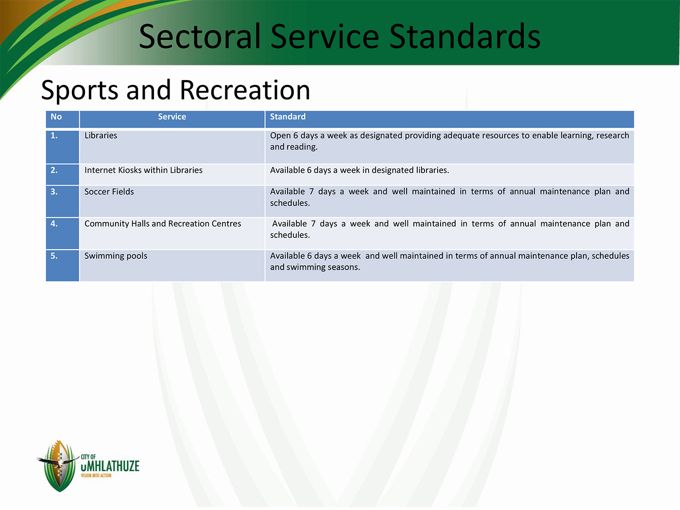 Customer Service Charter Service Standards Induction